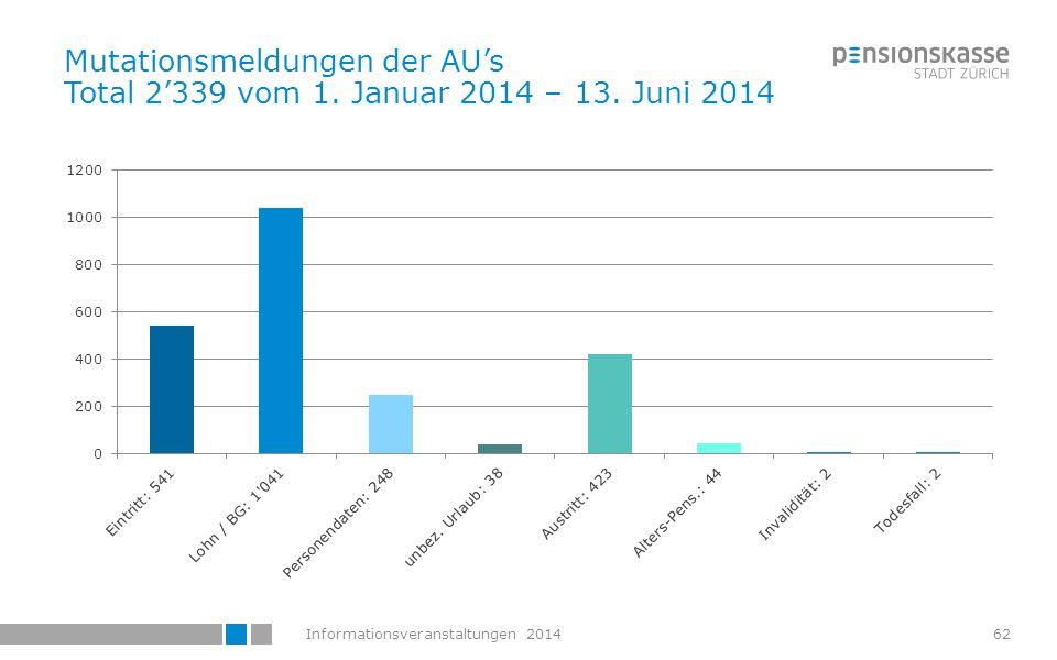 Informationsveranstaltungen 201463 Statistik der Websimulationen der 1'485 registrierten Versicherten für die Zeit vom 1.