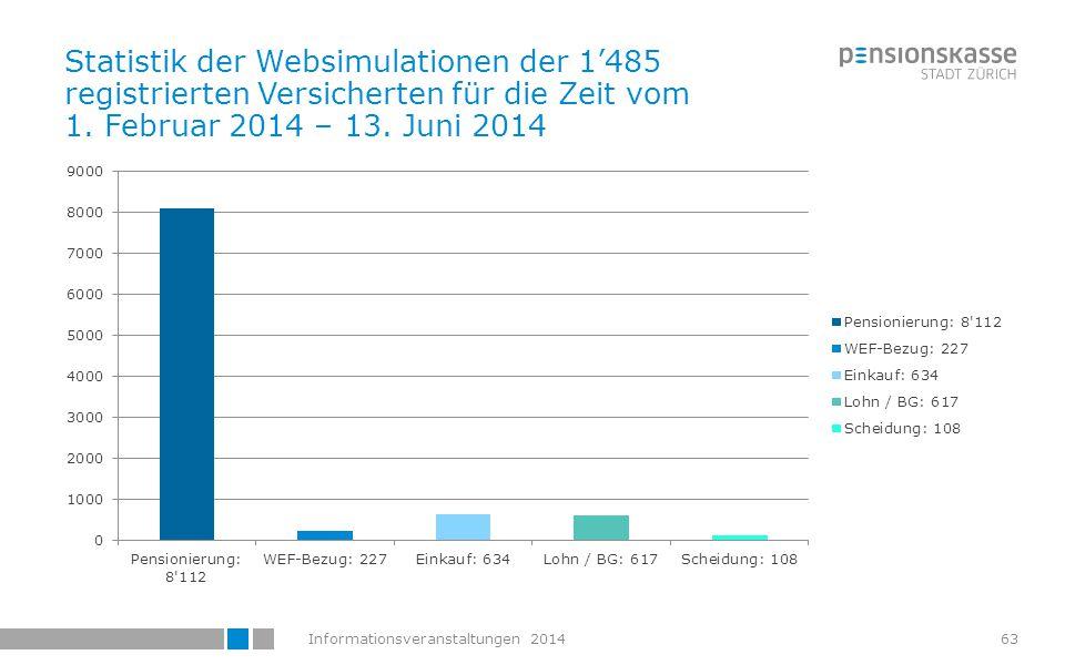 Informationsveranstaltungen 2014 VA-Anmeldung im Auftrag des Arbeitgebers Salome Gmür Rechtsdienst HRZ
