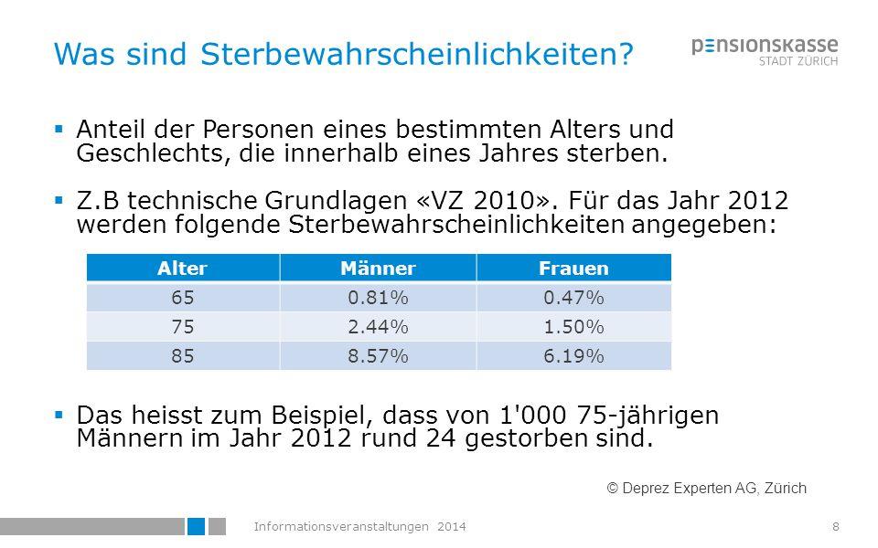 Informationsveranstaltungen 20149 ¨ Sterbewahrscheinlichkeiten sind keine fixen Grössen © Deprez Experten AG, Zürich