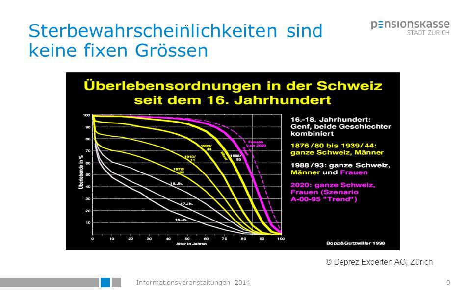 Informationsveranstaltungen 201410 © Deprez Experten AG, Zürich ¨ Entwicklung Lebenserwartung in Jahren (Quelle: BFS, Bundesamt für Statistik) Sterbewahrscheinlichkeiten sind keine fixen Grössen