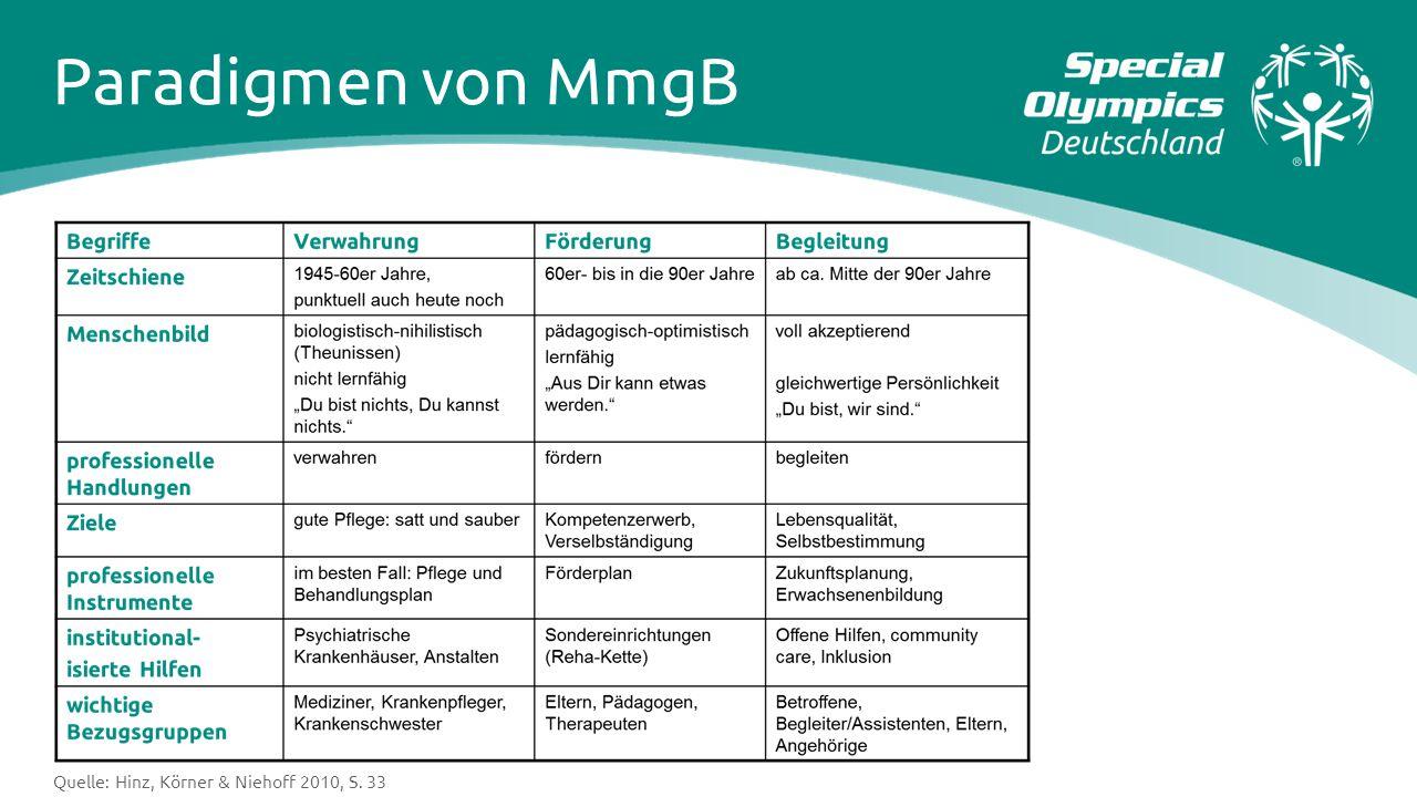 Paradigmen von MmgB Quelle: Hinz, Körner & Niehoff 2010, S. 33