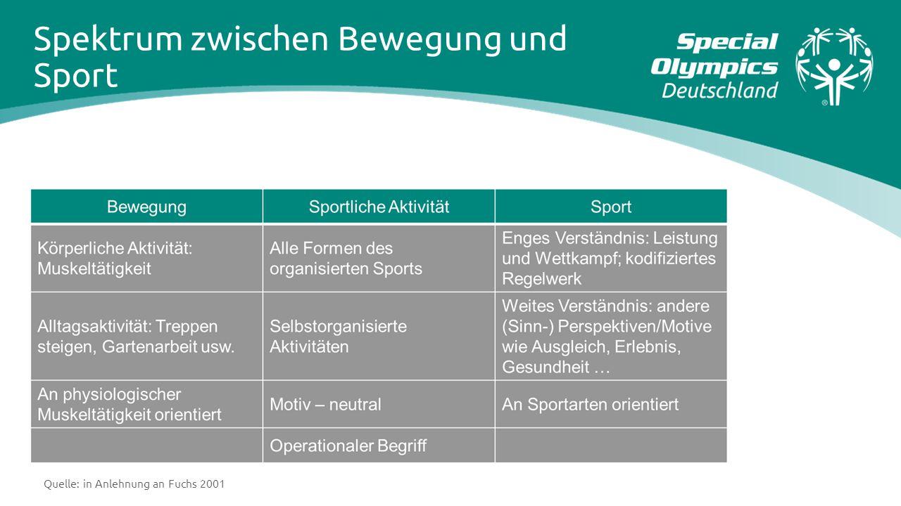 Spektrum zwischen Bewegung und Sport Quelle: in Anlehnung an Fuchs 2001
