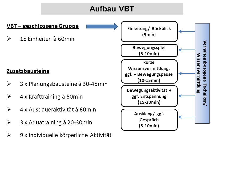 VBT – geschlossene Gruppe  15 Einheiten à 60min Aufbau VBT Einleitung/ Rückblick (5min) Bewegungsspiel (5-10min) kurze Wissensvermittlung, ggf. + Bew