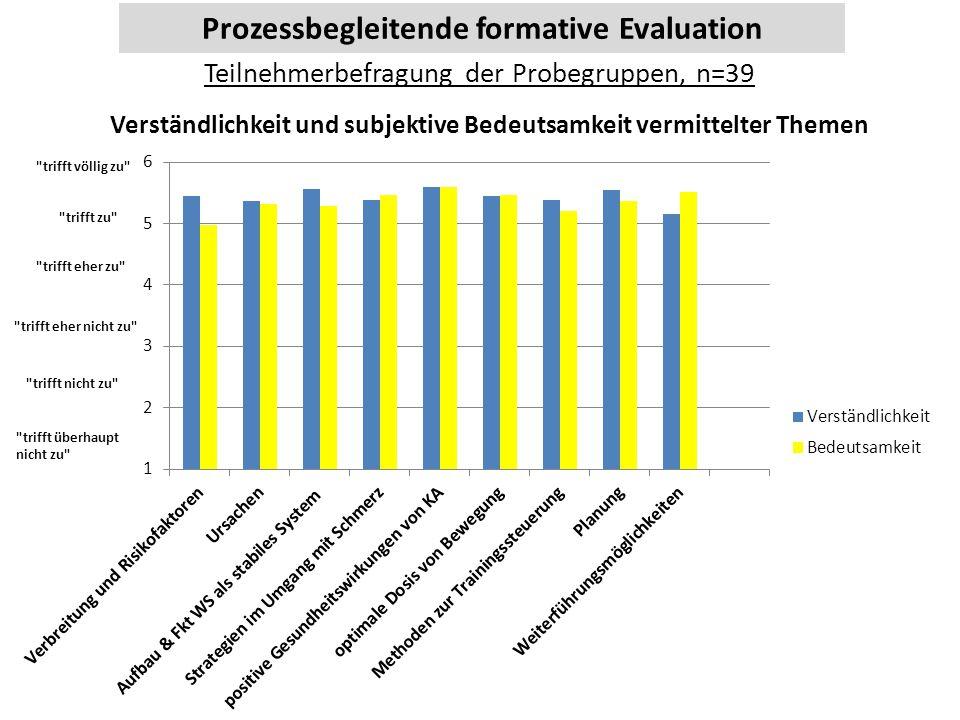 Prozessbegleitende formative Evaluation Teilnehmerbefragung der Probegruppen, n=39 Verständlichkeit und subjektive Bedeutsamkeit vermittelter Themen