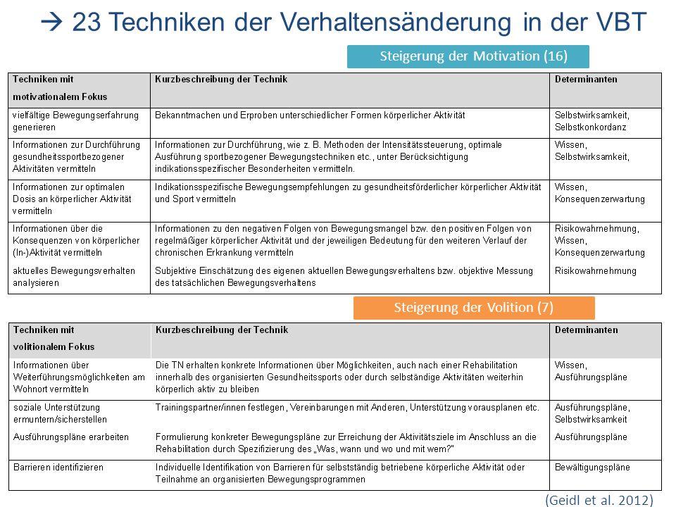 Steigerung der Motivation (16) Steigerung der Volition (7) (Geidl et al. 2012)  23 Techniken der Verhaltensänderung in der VBT