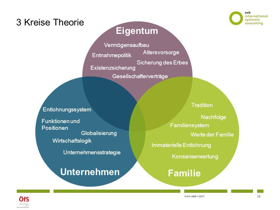 www.osb-i.com 3 Kreise Theorie 10 Eigentum Unternehmen Familie Vermögensaufbau Sicherung des Erbes Gesellschafterverträge Altersvorsorge Existenzsiche