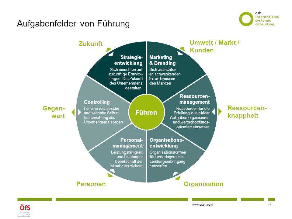www.osb-i.com Zukunft Organisation Umwelt / Markt / Kunden Ressourcen- knappheit Personen Gegen- wart Marketing & Branding Sich ausrichten an schwanke