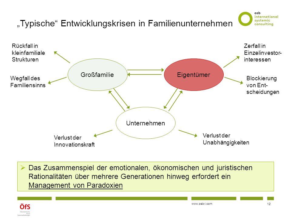 """www.osb-i.com """"Typische"""" Entwicklungskrisen in Familienunternehmen GroßfamilieEigentümer Unternehmen Zerfall in Einzelinvestor- interessen Blockierung"""