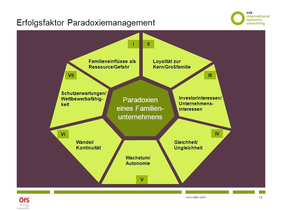 www.osb-i.com Erfolgsfaktor Paradoxiemanagement Paradoxien eines Familien- unternehmens Schutzerwartungen/ Wettbewerbsfähig- keit VII Wandel/ Kontinui