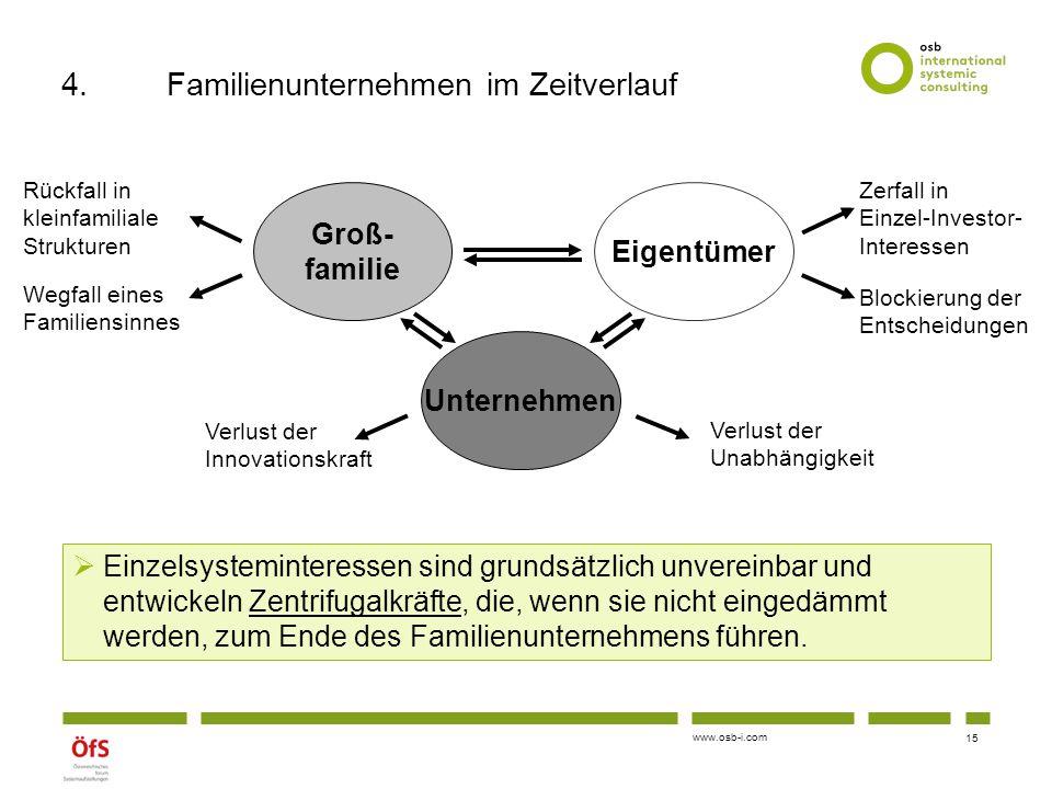 www.osb-i.com Groß- familie Eigentümer Unternehmen  Einzelsysteminteressen sind grundsätzlich unvereinbar und entwickeln Zentrifugalkräfte, die, wenn