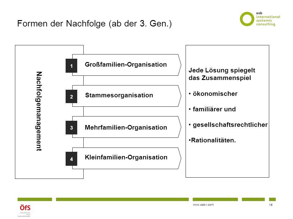 www.osb-i.com Formen der Nachfolge (ab der 3. Gen.) 1 2 3 4 Nachfolgemanagement Großfamilien-Organisation Stammesorganisation Mehrfamilien-Organisatio