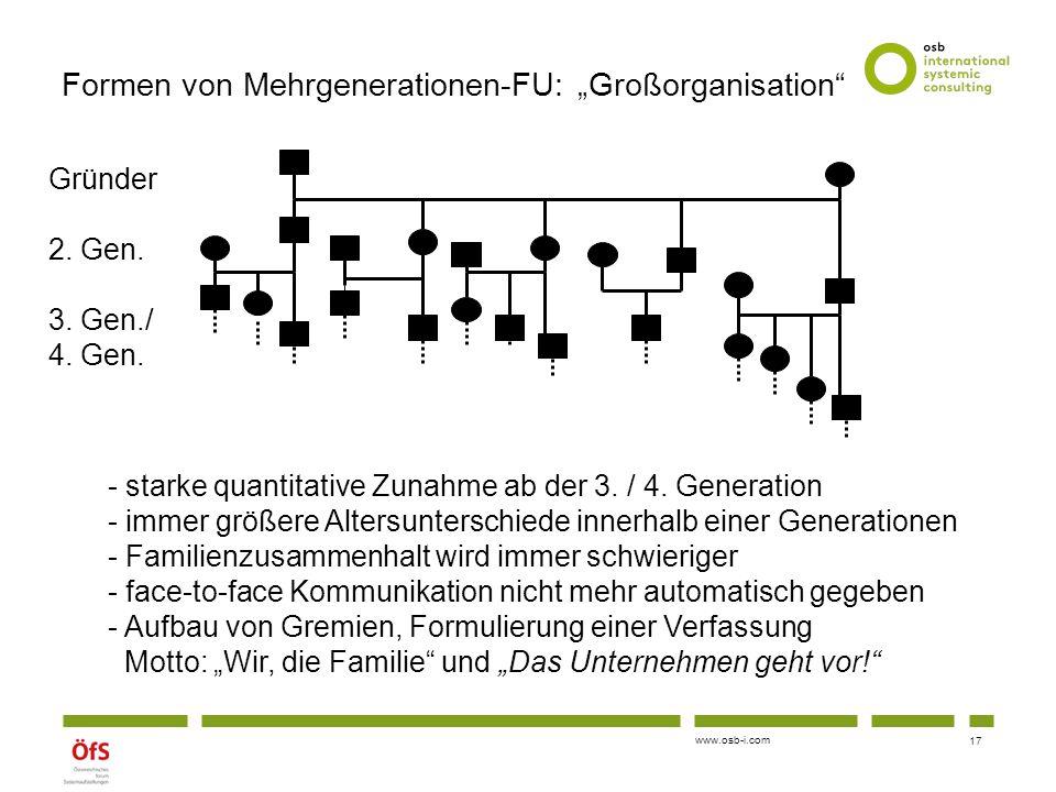 """www.osb-i.com Formen von Mehrgenerationen-FU: """"Großorganisation"""" Gründer 2. Gen. 3. Gen./ 4. Gen. - starke quantitative Zunahme ab der 3. / 4. Generat"""