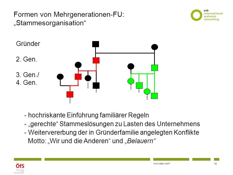 """www.osb-i.com Formen von Mehrgenerationen-FU: """"Stammesorganisation"""" - hochriskante Einführung familiärer Regeln - """"gerechte"""" Stammeslösungen zu Lasten"""