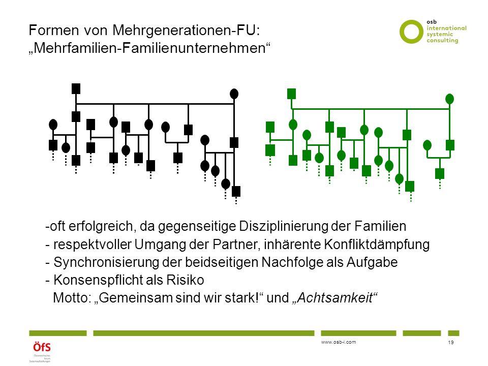 """www.osb-i.com Formen von Mehrgenerationen-FU: """"Mehrfamilien-Familienunternehmen"""" -oft erfolgreich, da gegenseitige Disziplinierung der Familien - resp"""