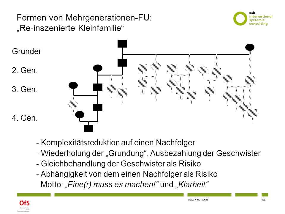 """www.osb-i.com Formen von Mehrgenerationen-FU: """"Re-inszenierte Kleinfamilie"""" - Komplexitätsreduktion auf einen Nachfolger - Wiederholung der """"Gründung"""""""