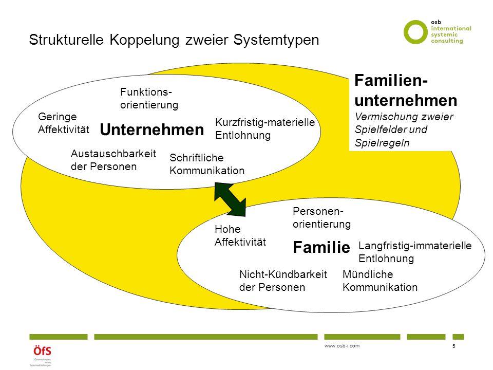 www.osb-i.com Formen der Nachfolge (ab der 3.