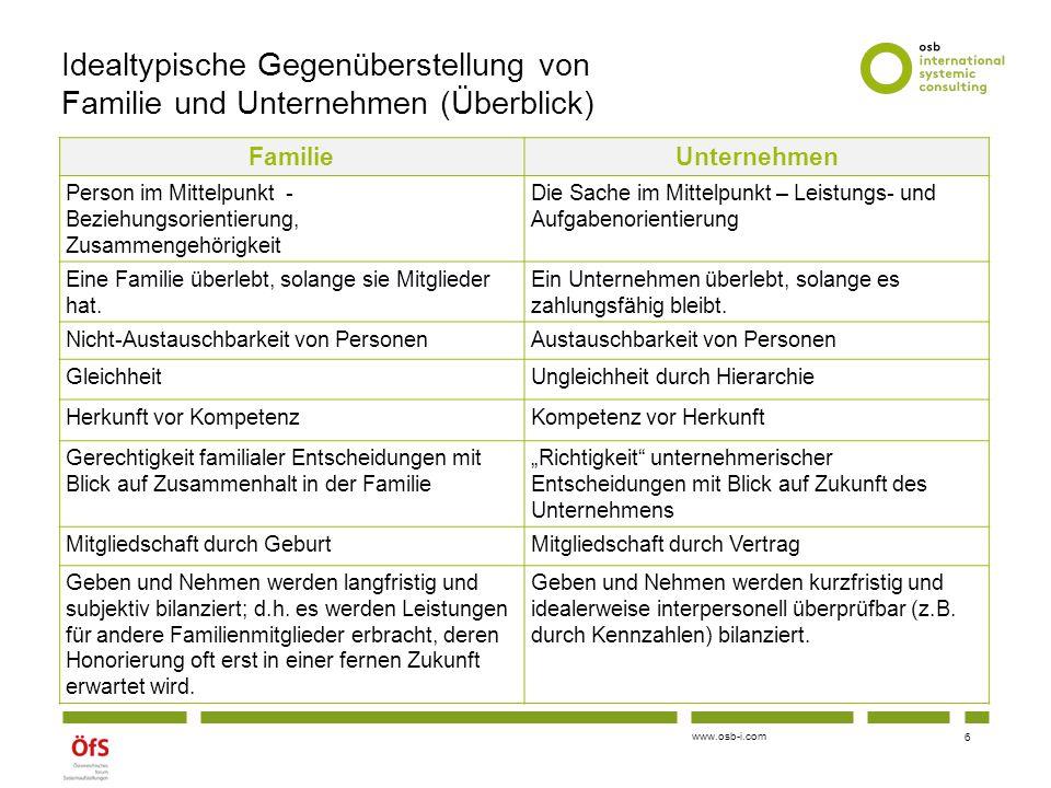 www.osb-i.com Idealtypische Gegenüberstellung von Familie und Unternehmen (Überblick) FamilieUnternehmen Person im Mittelpunkt - Beziehungsorientierun