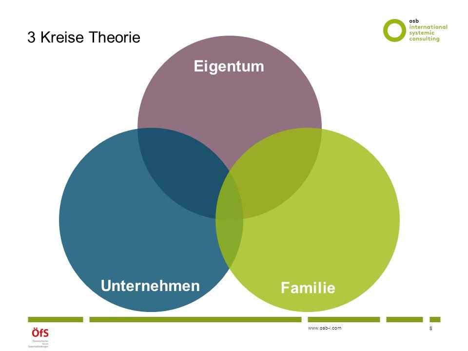 www.osb-i.com 3 Kreise Theorie 9 Eigentum Unternehmen Familie