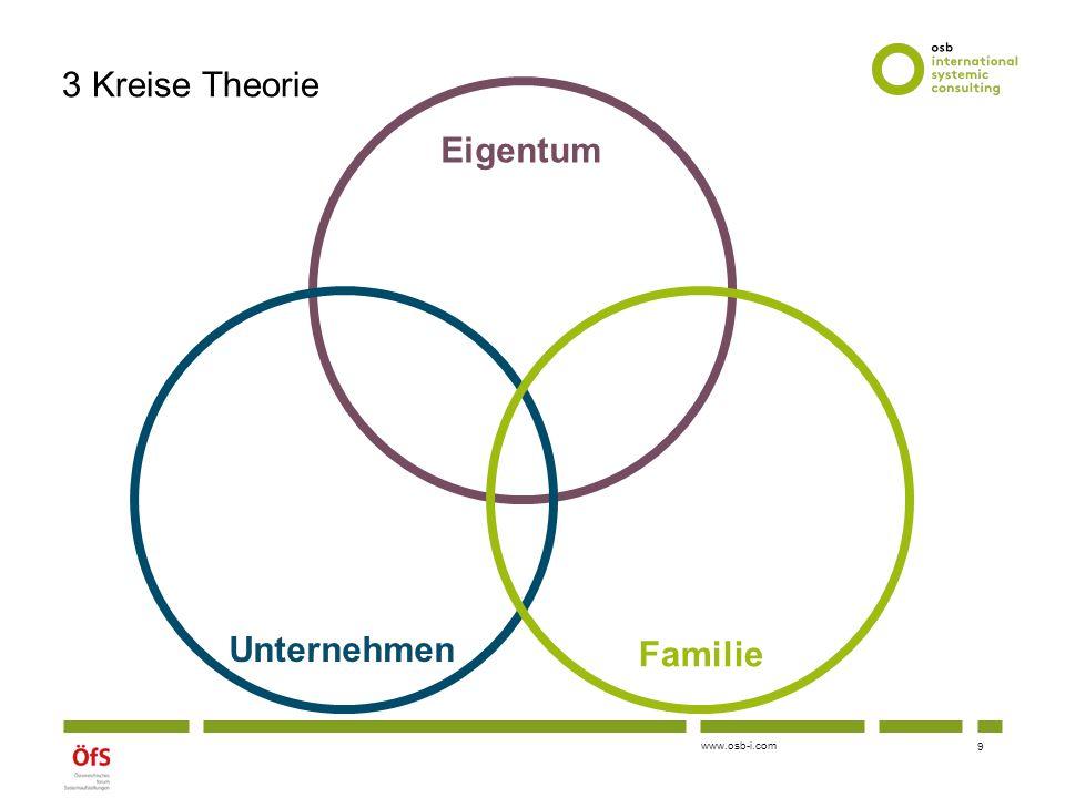 """www.osb-i.com Formen von Mehrgenerationen-FU: """"Re-inszenierte Kleinfamilie - Komplexitätsreduktion auf einen Nachfolger - Wiederholung der """"Gründung , Ausbezahlung der Geschwister - Gleichbehandlung der Geschwister als Risiko - Abhängigkeit von dem einen Nachfolger als Risiko Motto: """"Eine(r) muss es machen! und """"Klarheit Gründer 2."""