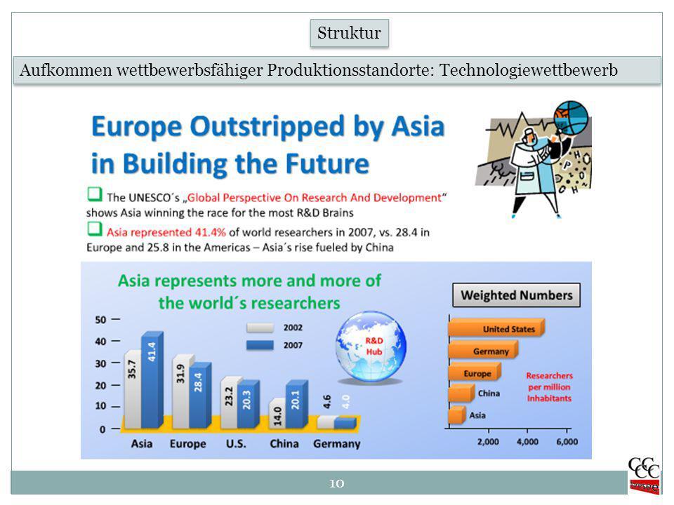 10 Aufkommen wettbewerbsfähiger Produktionsstandorte: Technologiewettbewerb Struktur