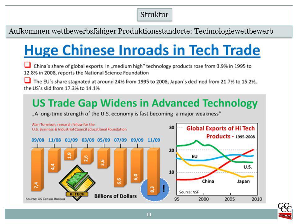 11 Aufkommen wettbewerbsfähiger Produktionsstandorte: Technologiewettbewerb Struktur