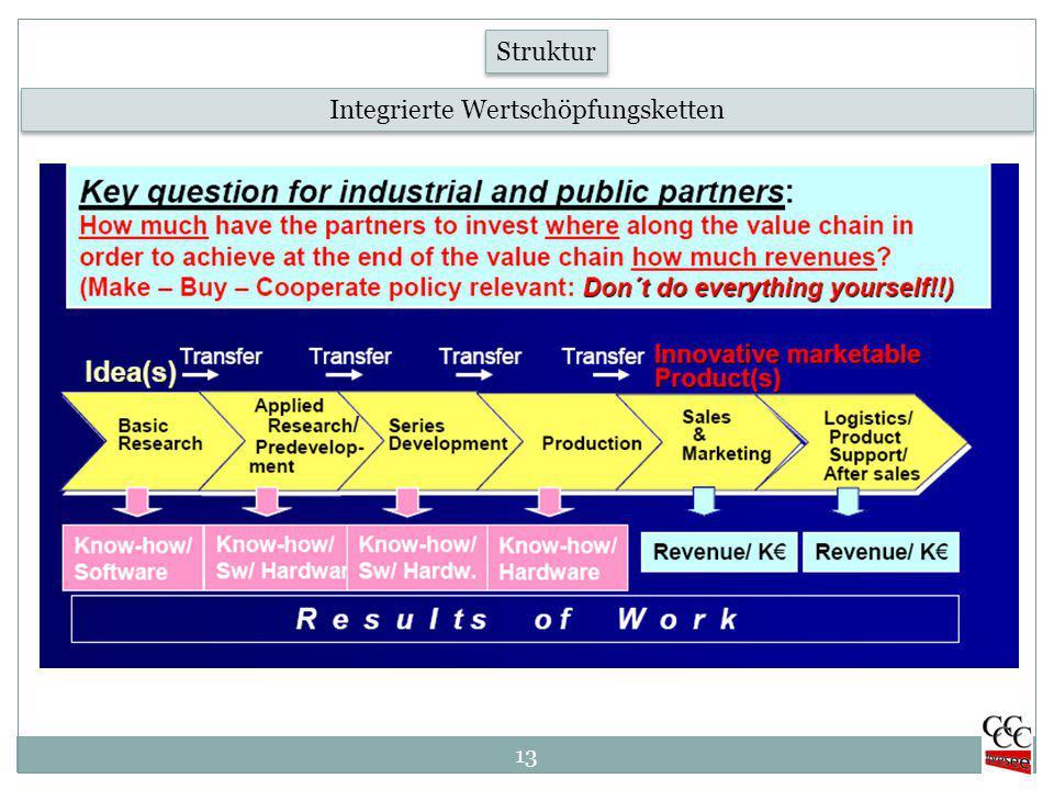 13 Integrierte Wertschöpfungsketten Struktur