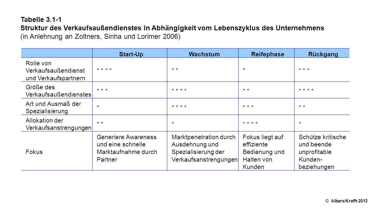 Tabelle 3.1-1 Struktur des Verkaufsaußendienstes in Abhängigkeit vom Lebenszyklus des Unternehmens (in Anlehnung an Zoltners, Sinha und Lorimer 2006) © Albers/Krafft 2013 Start-UpWachstumReifephaseRückgang Rolle von Verkaufsaußendienst und Verkaufspartnern * * * ** * * Größe des Verkaufsaußendienstes * * ** * * * * Art und Ausmaß der Spezialisierung ** * * * ** Allokation der Verkaufsanstrengungen * ** * * Fokus Generiere Awareness und eine schnelle Marktaufnahme durch Partner Marktpenetration durch Ausdehnung und Spezialisierung der Verkaufsanstrengungen Fokus liegt auf effiziente Bedienung und Halten von Kunden Schütze kritische und beende unprofitable Kunden beziehungen