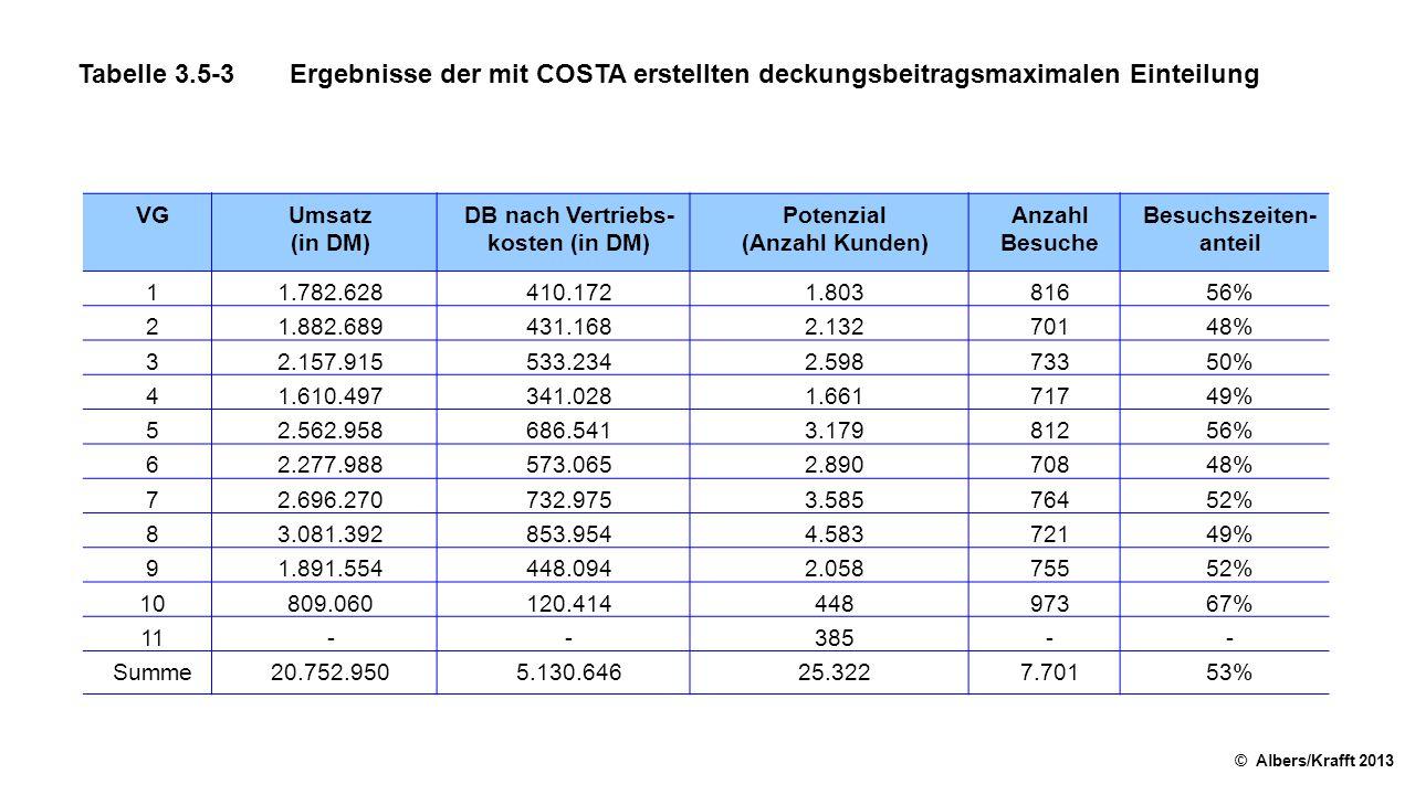 Tabelle 3.5-3Ergebnisse der mit COSTA erstellten deckungsbeitragsmaximalen Einteilung © Albers/Krafft 2013 VGUmsatz (in DM) DB nach Vertriebs kosten (in DM) Potenzial (Anzahl Kunden) Anzahl Besuche Besuchszeiten anteil 11.782.628410.1721.80381656% 21.882.689431.1682.13270148% 32.157.915533.2342.59873350% 41.610.497341.0281.66171749% 52.562.958686.5413.17981256% 62.277.988573.0652.89070848% 72.696.270732.9753.58576452% 83.081.392853.9544.58372149% 91.891.554448.0942.05875552% 10809.060120.41444897367% 11--385-- Summe20.752.9505.130.64625.3227.70153%