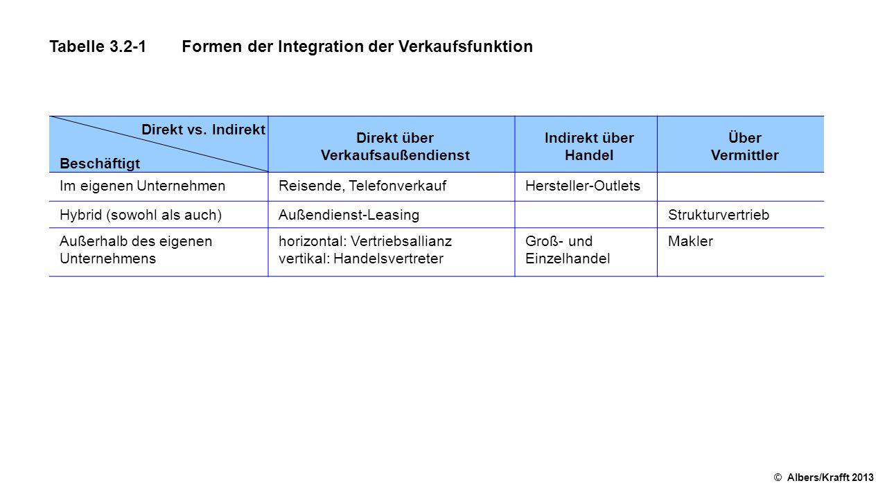 Tabelle 3.2-1Formen der Integration der Verkaufsfunktion © Albers/Krafft 2013 Direkt vs. Indirekt Beschäftigt Direkt über Verkaufsaußendienst Indirekt