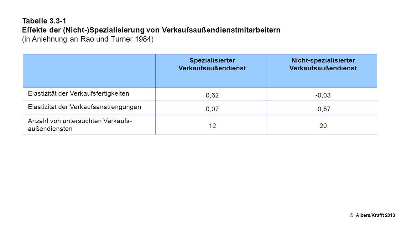Tabelle 3.3-1 Effekte der (Nicht-)Spezialisierung von Verkaufsaußendienstmitarbeitern (in Anlehnung an Rao und Turner 1984) © Albers/Krafft 2013 Spezialisierter Verkaufsaußendienst Nicht-spezialisierter Verkaufsaußendienst Elastizität der Verkaufsfertigkeiten 0,62-0,03 Elastizität der Verkaufsanstrengungen 0,07 0,87 Anzahl von untersuchten Verkaufs außendiensten 1220