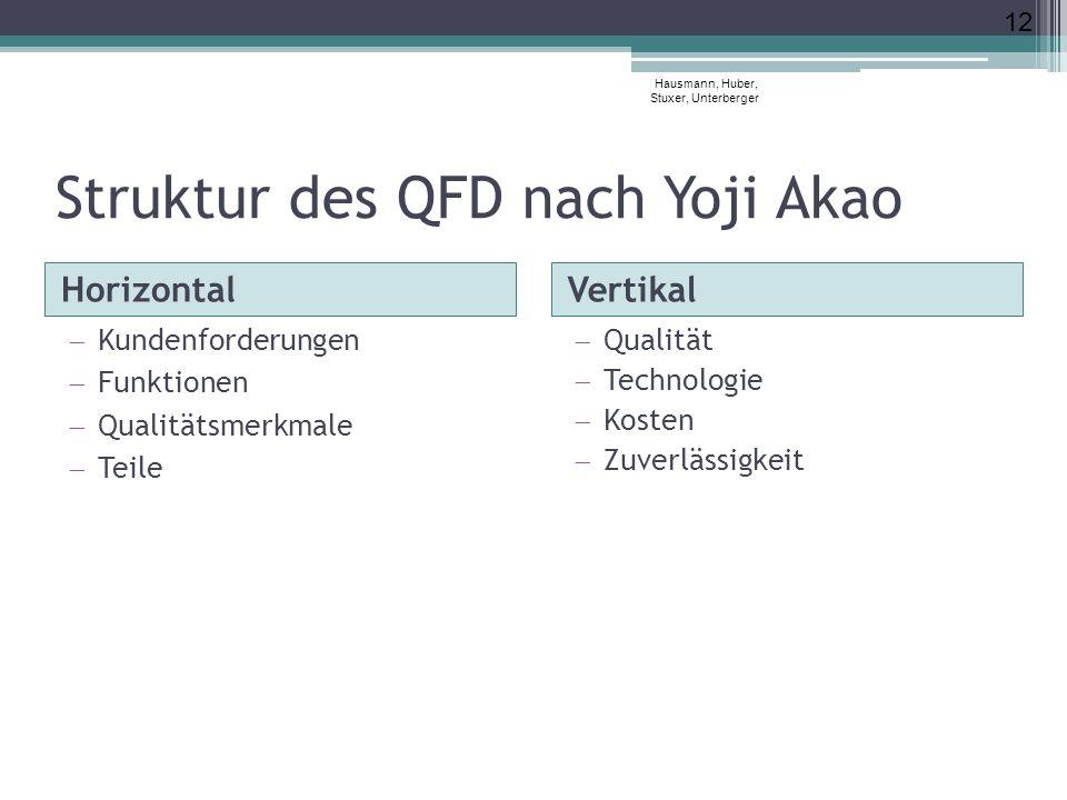 Struktur des QFD nach Yoji Akao HorizontalVertikal  Kundenforderungen  Funktionen  Qualitätsmerkmale  Teile 12 Hausmann, Huber, Stuxer, Unterberge