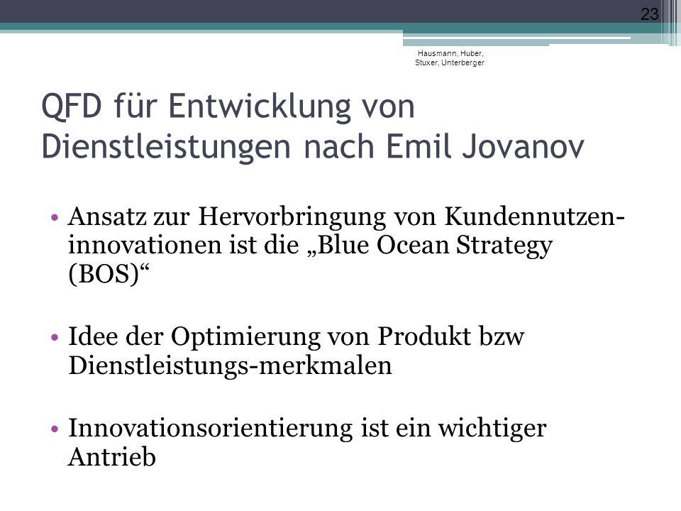 """QFD für Entwicklung von Dienstleistungen nach Emil Jovanov Ansatz zur Hervorbringung von Kundennutzen- innovationen ist die """"Blue Ocean Strategy (BOS) Idee der Optimierung von Produkt bzw Dienstleistungs-merkmalen Innovationsorientierung ist ein wichtiger Antrieb Hausmann, Huber, Stuxer, Unterberger 23"""