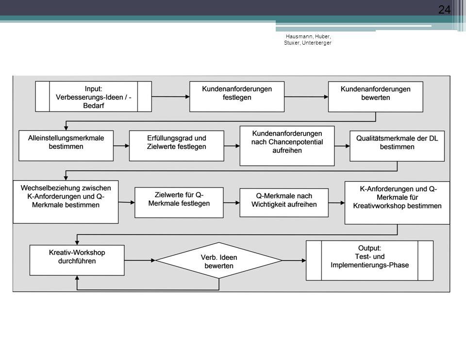 Service-QFD-Prozess Hausmann, Huber, Stuxer, Unterberger 24