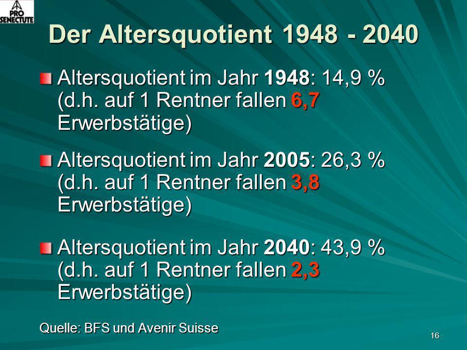 16 Der Altersquotient 1948 - 2040 Altersquotient im Jahr 1948: 14,9 % (d.h. auf 1 Rentner fallen 6,7 Erwerbstätige) Altersquotient im Jahr 2005: 26,3