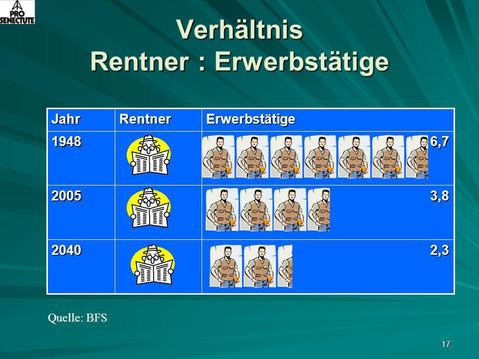 17 Verhältnis Rentner : Erwerbstätige 2,32040 3,82005 6,71948ErwerbstätigeRentnerJahr Quelle: BFS