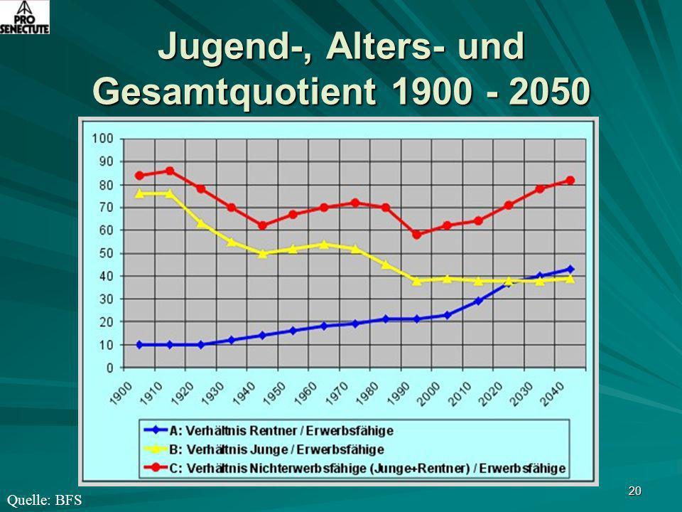 20 Jugend-, Alters- und Gesamtquotient 1900 - 2050 Quelle: BFS