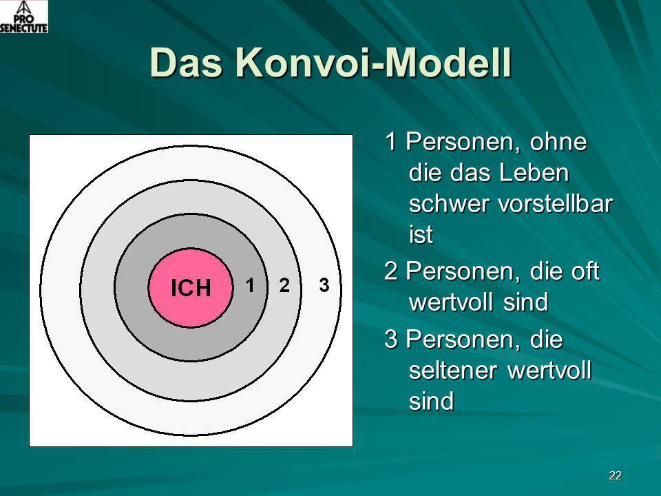 22 Das Konvoi-Modell 1 Personen, ohne die das Leben schwer vorstellbar ist 2 Personen, die oft wertvoll sind 3 Personen, die seltener wertvoll sind