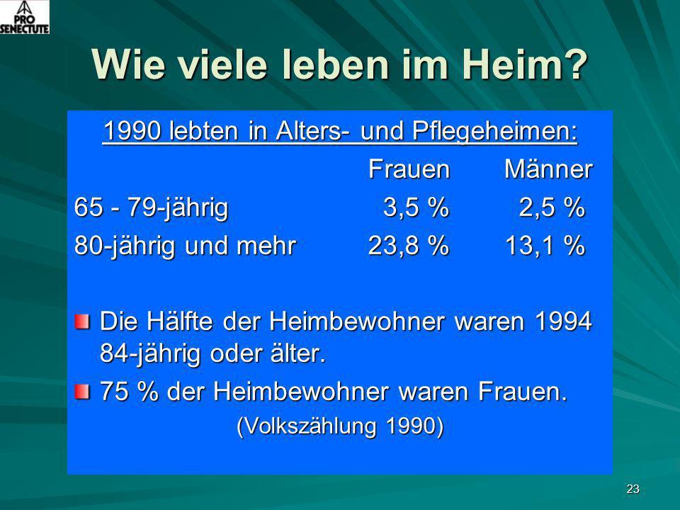 23 Wie viele leben im Heim? 1990 lebten in Alters- und Pflegeheimen: Frauen Männer Frauen Männer 65 - 79-jährig 3,5 % 2,5 % 80-jährig und mehr 23,8 %