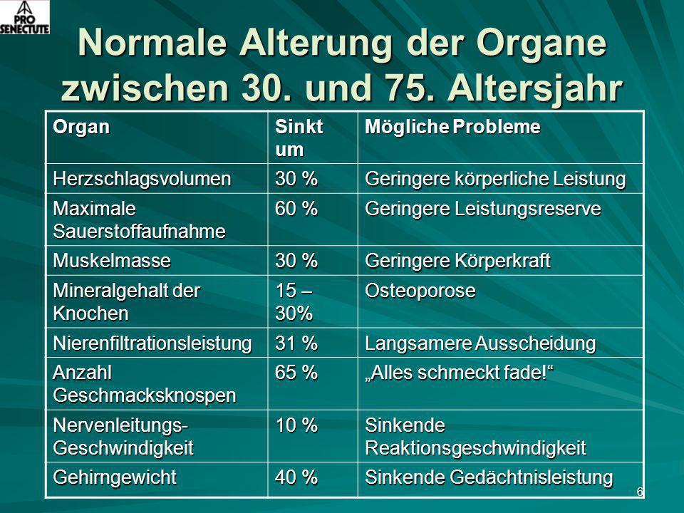 6 Normale Alterung der Organe zwischen 30. und 75. Altersjahr Organ Sinkt um Mögliche Probleme Herzschlagsvolumen 30 % Geringere körperliche Leistung