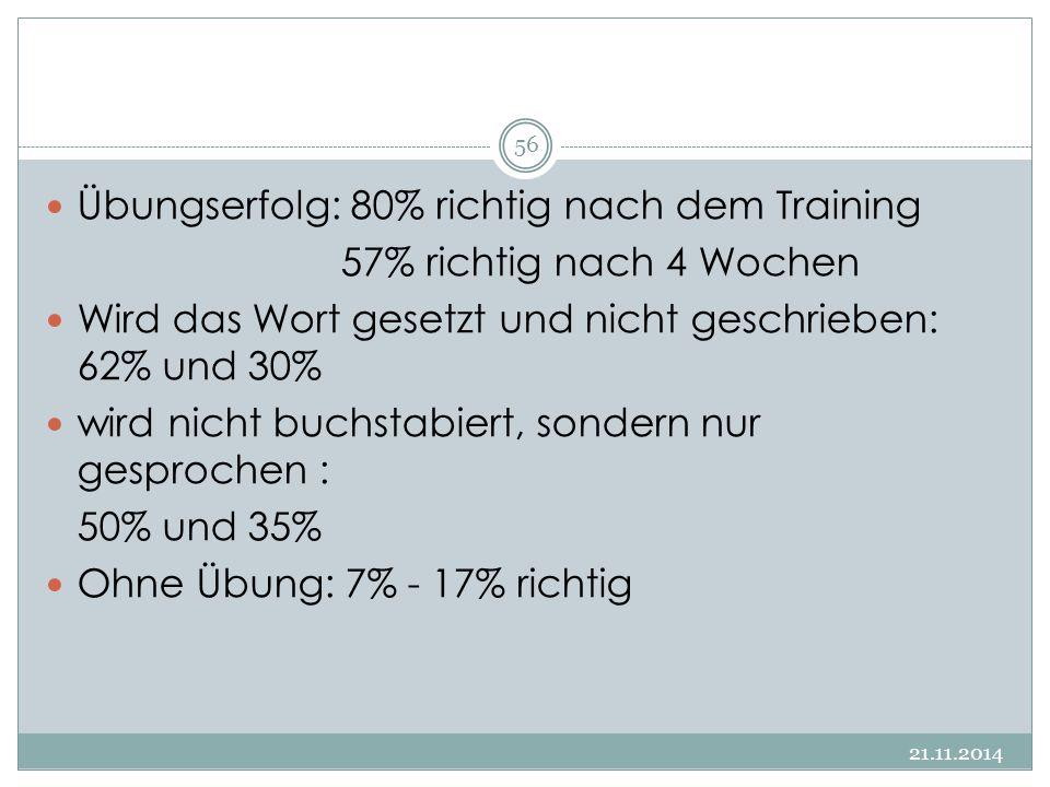 21.11.2014 56 Übungserfolg: 80% richtig nach dem Training 57% richtig nach 4 Wochen Wird das Wort gesetzt und nicht geschrieben: 62% und 30% wird nich
