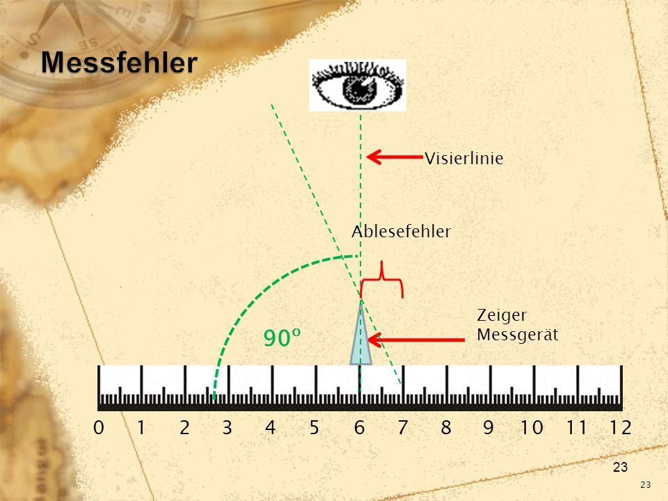 23 0 1 2 3 4 5 6 7 8 9 10 11 12 Zeiger Messgerät Visierlinie Ablesefehler 90 o