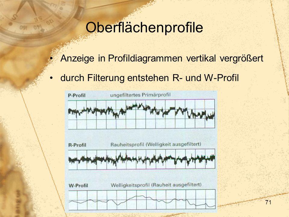 71 Oberflächenprofile Anzeige in Profildiagrammen vertikal vergrößert durch Filterung entstehen R- und W-Profil