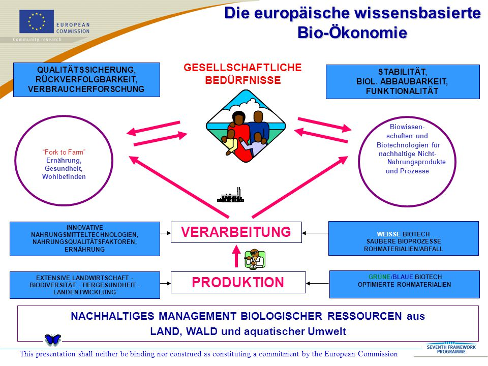 This presentation shall neither be binding nor construed as constituting a commitment by the European Commission WEISSE BIOTECH SAUBERE BIOPROZESSE RO
