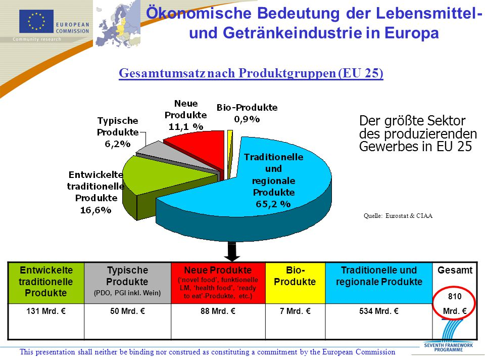 This presentation shall neither be binding nor construed as constituting a commitment by the European Commission l wichtiger Arbeitgeber mit 4,1 Millionen Beschäftigten (61,3% in kleinen und mittleren Unternehmen) l arbeitsintensiver als andere Sektoren des produzierenden Gewerbes mit einer durchschnittlichen Arbeitsproduktivität von € 39.700 je Beschäftigtem (2001) Quelle: CIAA & andere Autoren Gesamtbeschäftigung in EU 25 99,1 % sind KMU .