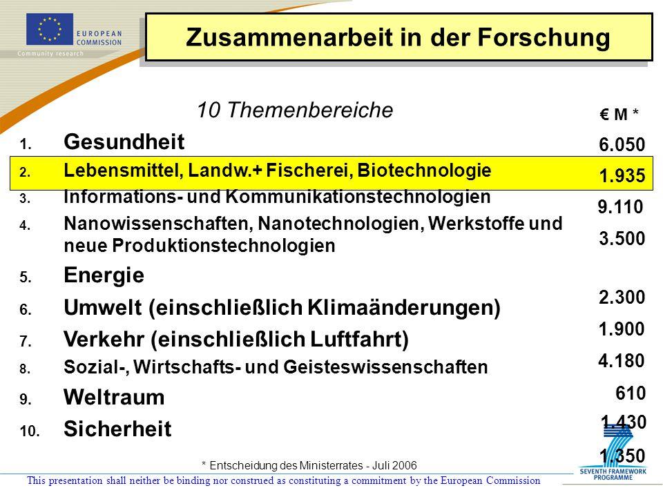 """This presentation shall neither be binding nor construed as constituting a commitment by the European Commission Zusammenarbeit in der Forschung (Verbundforschungs-Projekte; Exzellenz-Netze; Koordinations-/Unterstützungsaktionen) Zusammenarbeit in der Forschung (Verbundforschungs-Projekte; Exzellenz-Netze; Koordinations-/Unterstützungsaktionen) Gemeinsame Technologie-Initiativen Koordinierung der nationalen Forschungsprogramme (ERA-NET, ERA-NET+, Artikel 169) Koordinierung der nationalen Forschungsprogramme (ERA-NET, ERA-NET+, Artikel 169) Internationale Zusammenarbeit Zusammenarbeit - Kollaborative Forschung l Jeder Themenbereich wird genügend Flexibilität aufweisen für Neu auftauchende Forschungsthemen (""""NEST ) und unvorhersehbare Politikbedürfnisse l Verbreitung der Kenntnisse und Übertragung von Ergebnissen l In allen Themenbereichen, Umsetzung durch:"""