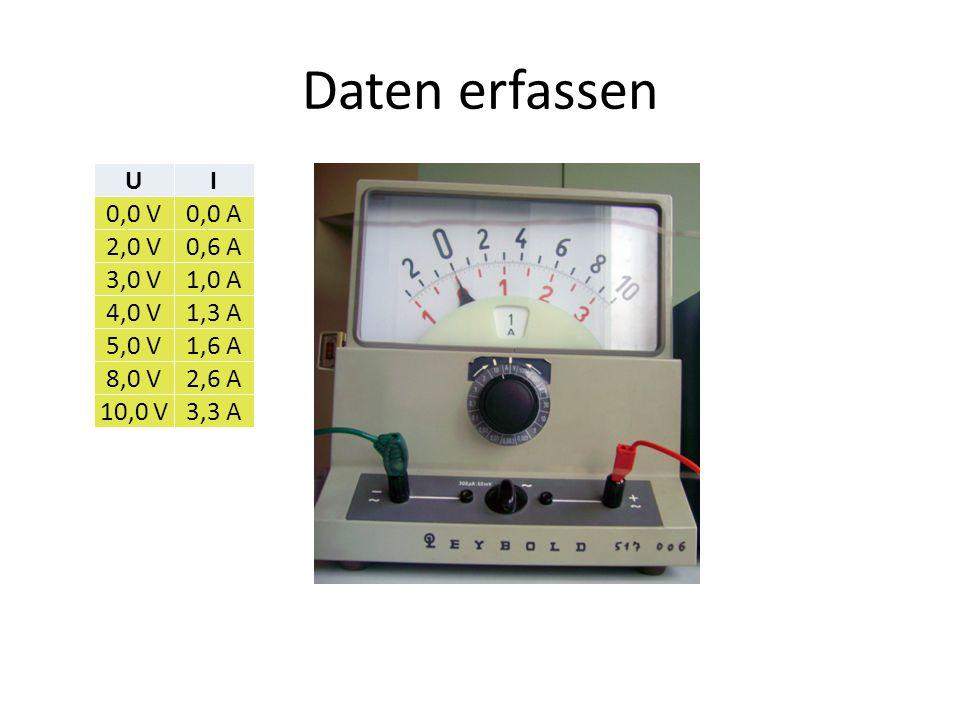 Daten erfassen UI 0,0 V0,0 A 2,0 V0,6 A 3,0 V1,0 A 4,0 V1,3 A 5,0 V1,6 A 8,0 V2,6 A 10,0 V3,3 A