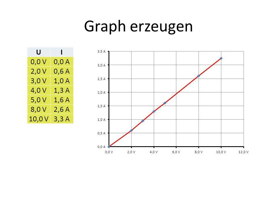 Graph erzeugen UI 0,0 V0,0 A 2,0 V0,6 A 3,0 V1,0 A 4,0 V1,3 A 5,0 V1,6 A 8,0 V2,6 A 10,0 V3,3 A