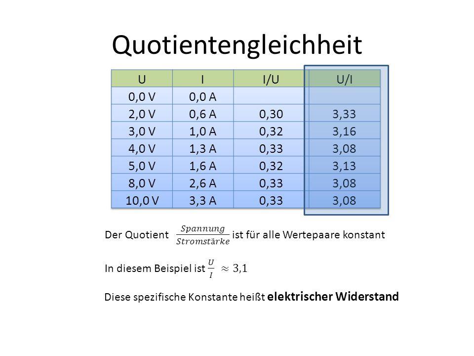 Zusammenfassung In einem elektrischen Stromkreis, ist die Zuordnung Spannung → Stromstärke proportional Das erkennt man an den Wertepaaren der Versuchsanordnung an folgenden Merkmalen: Der Graph der Zuordnung U→I ist eine Ursprungsgerade Bei doppelter Spannung fließt doppelt so viel Strom Die Quotienten U/I bzw.