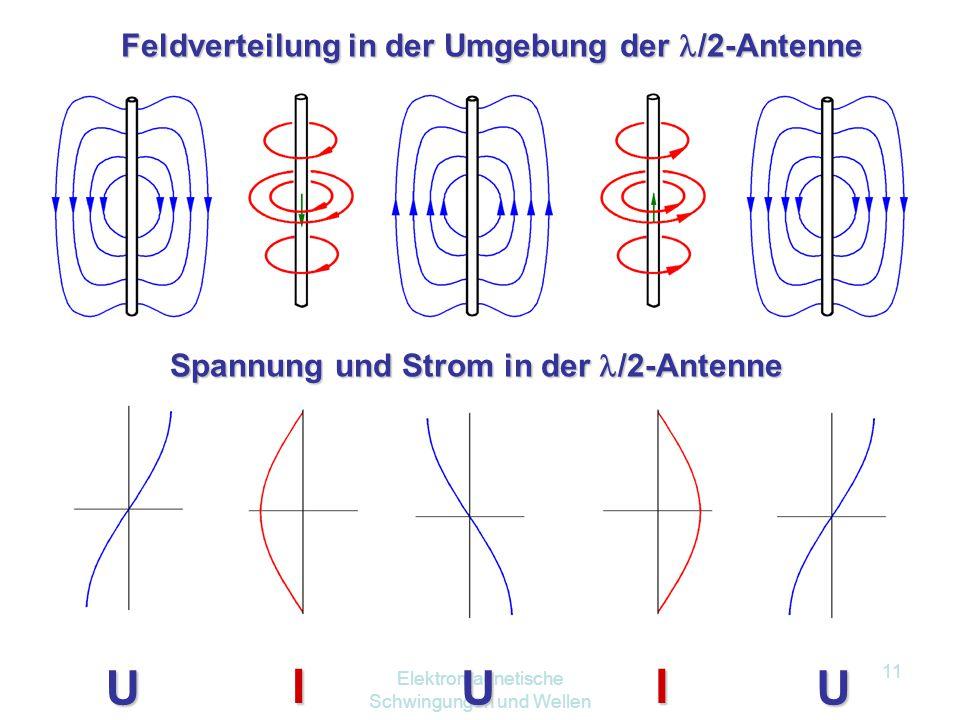 Elektromagnetische Schwingungen und Wellen 10 Wir bezeichnen diesen offenen Schwingkreis oft auch als /2-Dipol. Die Antennenlänge ist gleich der halbe