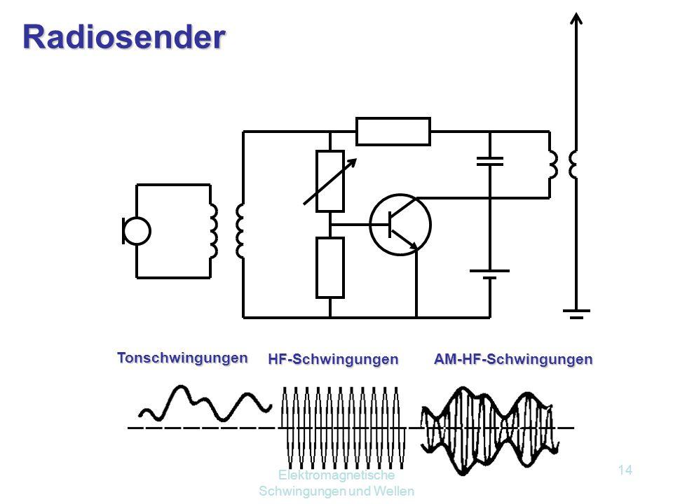 Elektromagnetische Schwingungen und Wellen 13 20.4.1 Rundfunk Amplitudenmodulation: NF-Signale im Tonbereich können als elm. Welle nicht abgestrahlt w